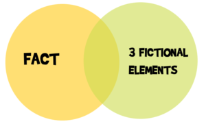 one fact and three fiction rule for generating story ideas